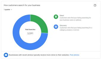 Google My Business - GMB - Insights - Know your visitors