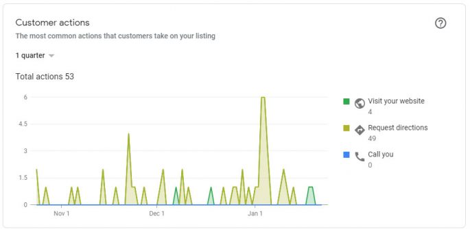 Google My Business - GMB - insights- customer actions