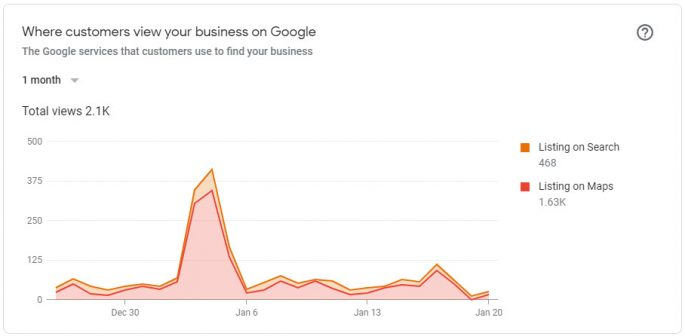 Google My Business - GMB - Insights - where your-customers-view you