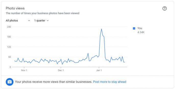 Google My Business - GMB - Insights - Photo Views
