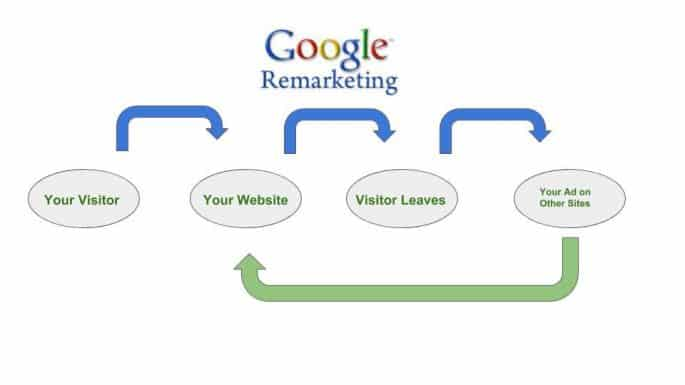 How to set up your Google Remarketing Pixel